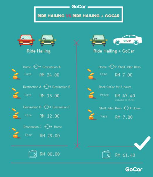 2_Ride Hailing VS Ride Hailing + GoCar